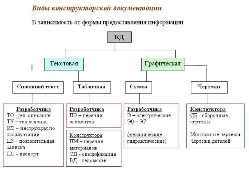 Виды конструкторской документации ГОСТ, текстовые, графические