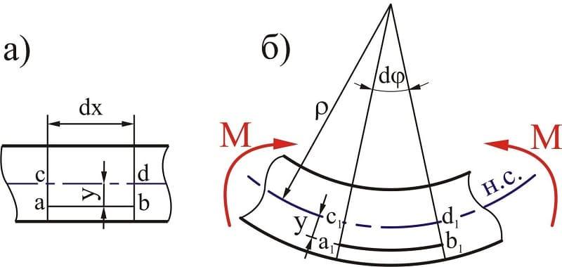 Деформация изгиба определение, формула, примеры