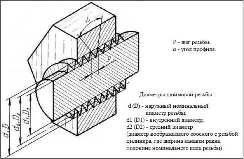 Параметры дюймовой резьбы