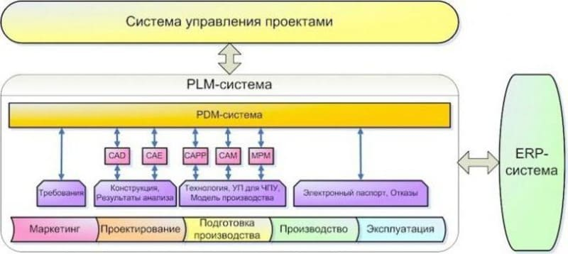 PDM система особенности, преимущества, внедрение