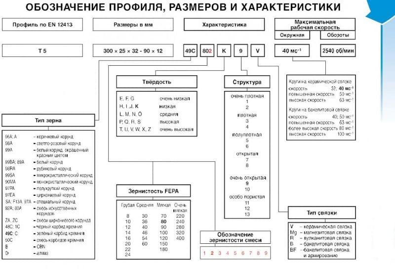 Маркировка абразивных кругов расшифровка, размеры