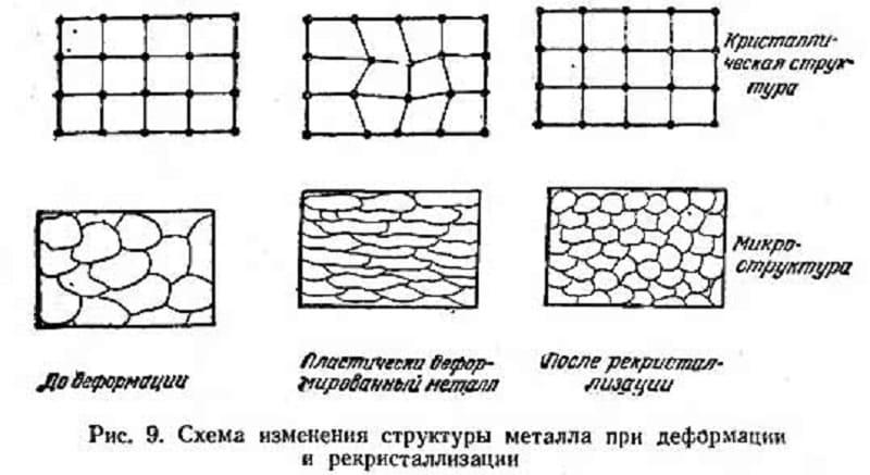 Изменение структуры металла при деформации