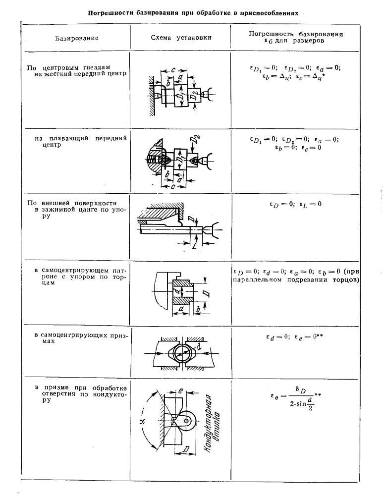 Погрешность базирования понятие, методики, формулы