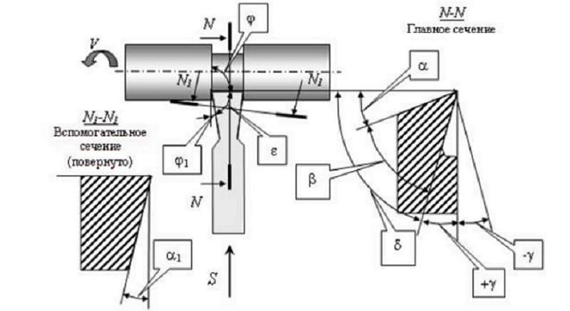 Геометрия канавочного резца