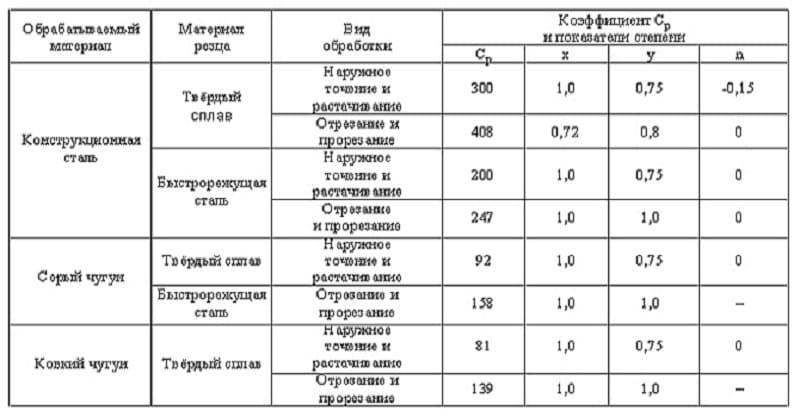 Режимы резания при использовании отрезного резца