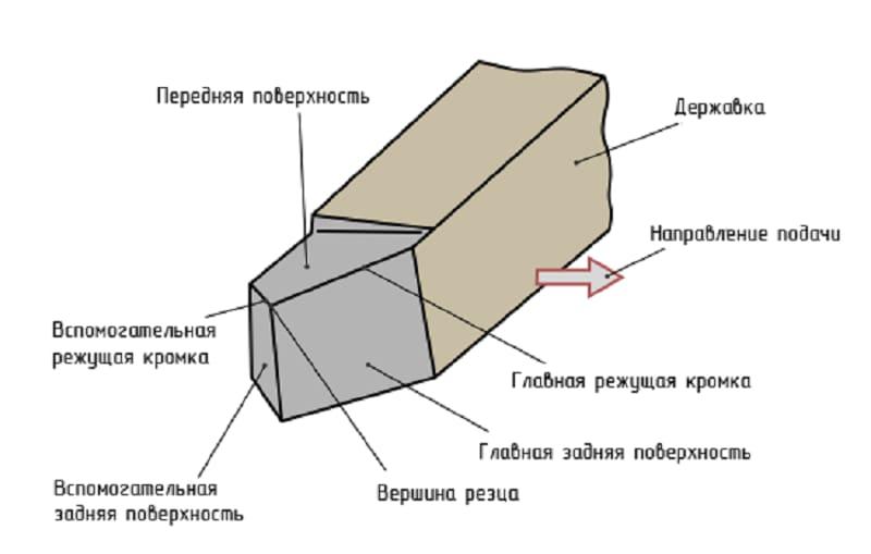 Конструкция резца подрезного