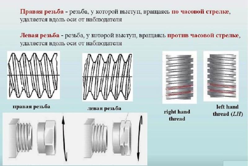 Определение левой и правой резьб