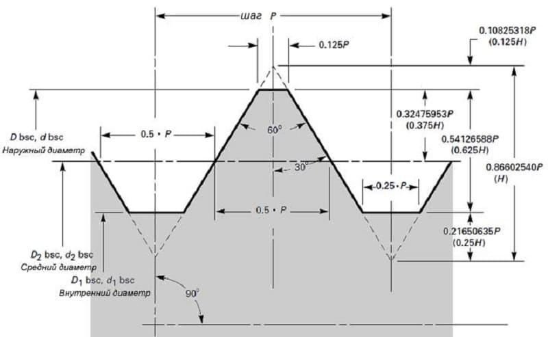 Геометрические характеристики резьбы UNC