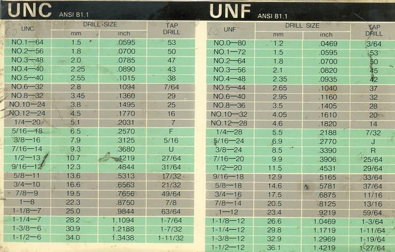 Сравнение параметров резьбы UNF и UNC