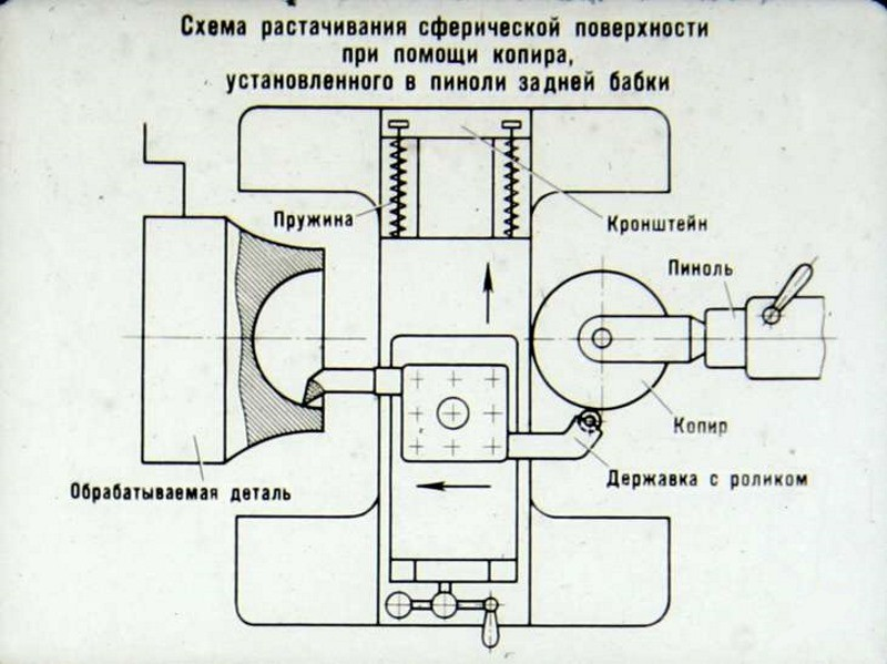 Схема растачивания при помощи копира