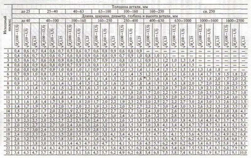 Таблица припусков