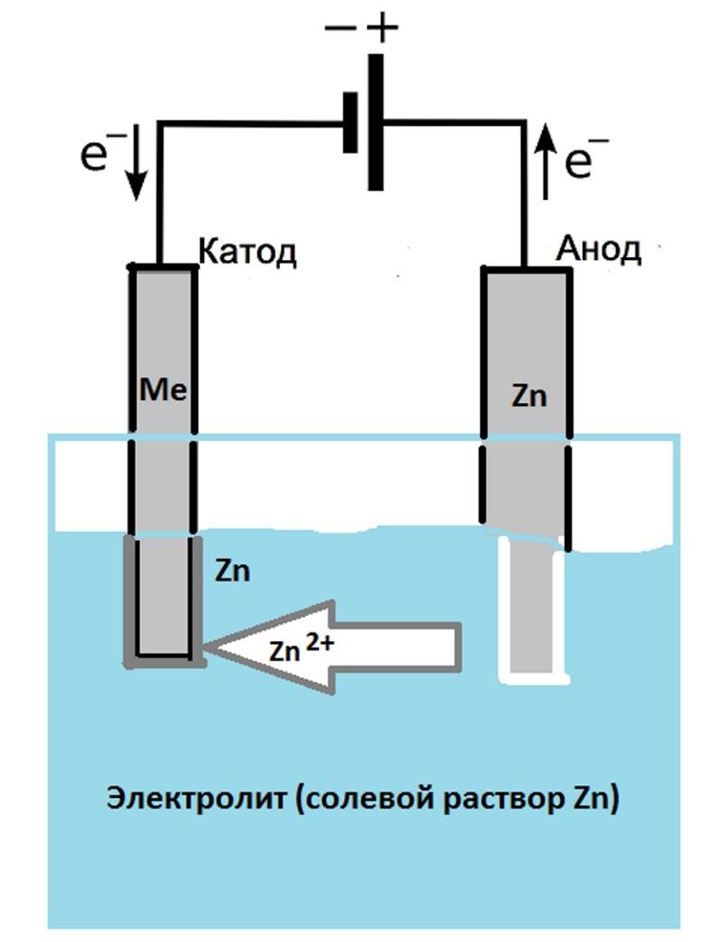 Схема цинкования
