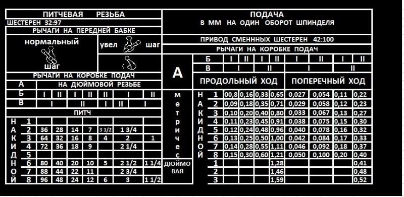 Таблица нарезки питчевой резьбы на станке 1А62
