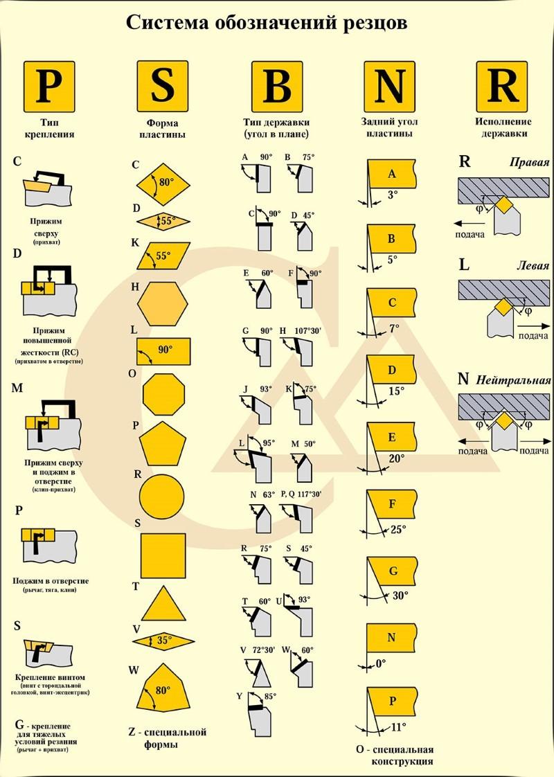 Система обозначений резцов