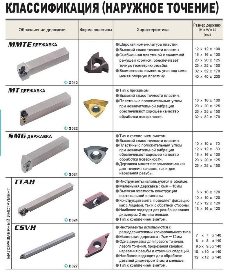 Классификация резцов наружного точения