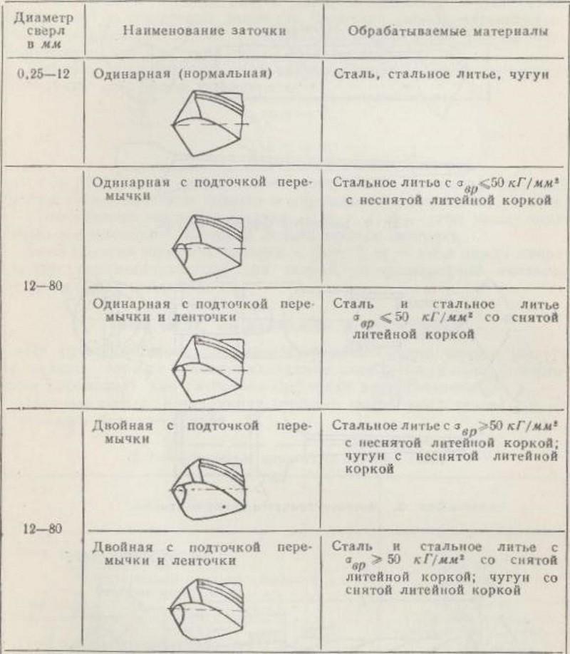 Выбор заточки в зависимости от обрабатываемого материала