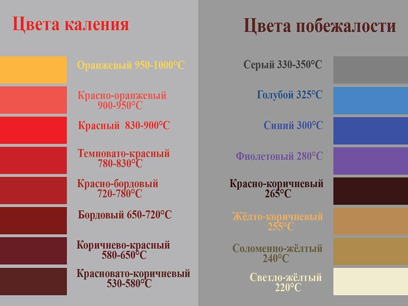 Температура цветов побежалости и каления