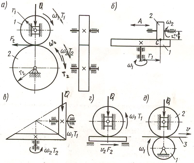 Схематическое обозначение фрикционной передачи