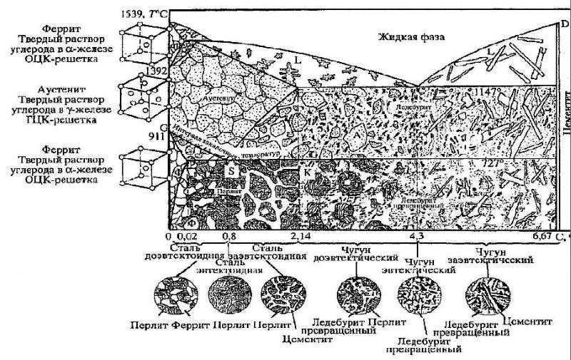 Диаграмма железо-углерод