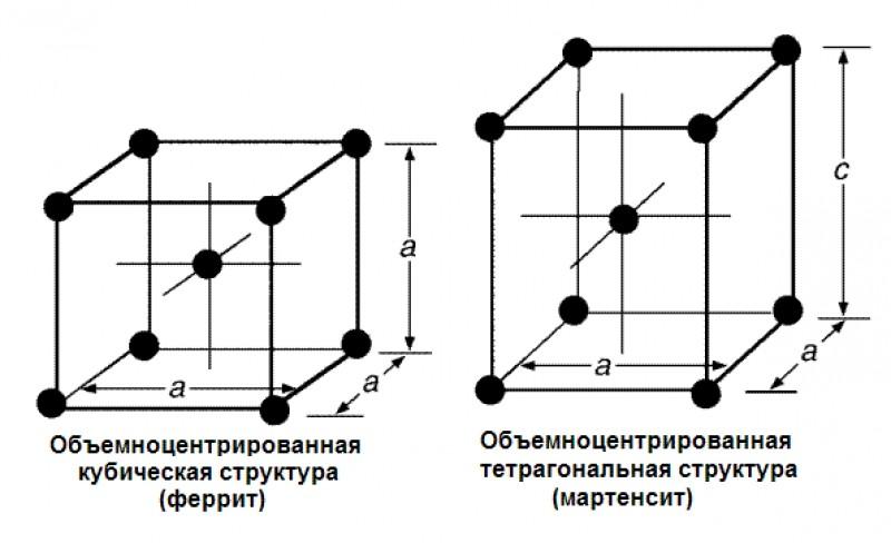 Структура кристаллической решетки
