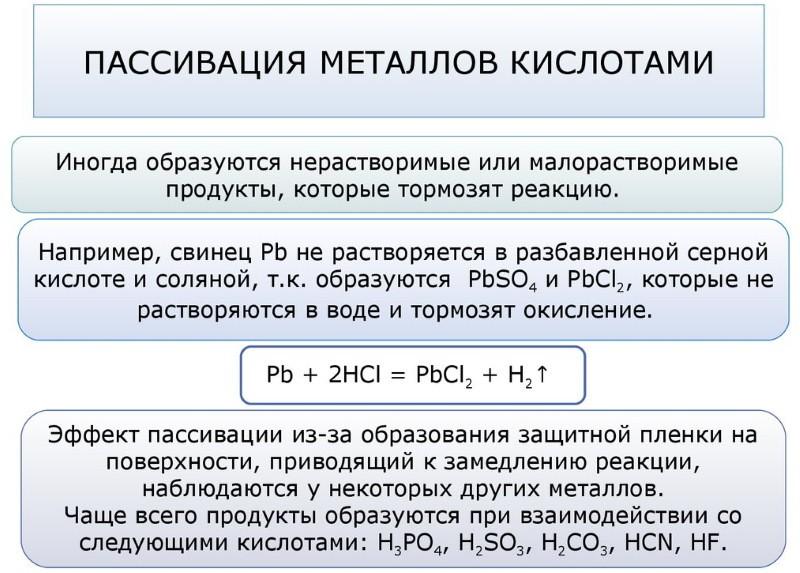 Пассивация металлов кислотами