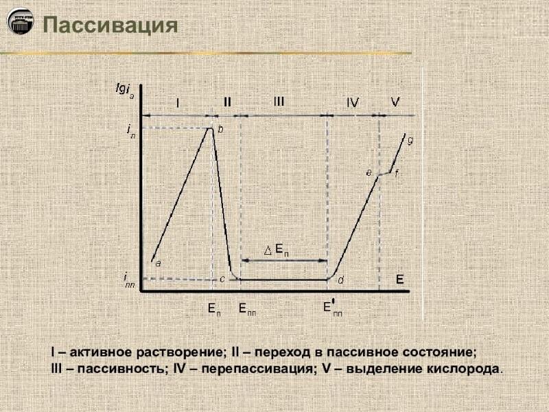 Схема пассивации