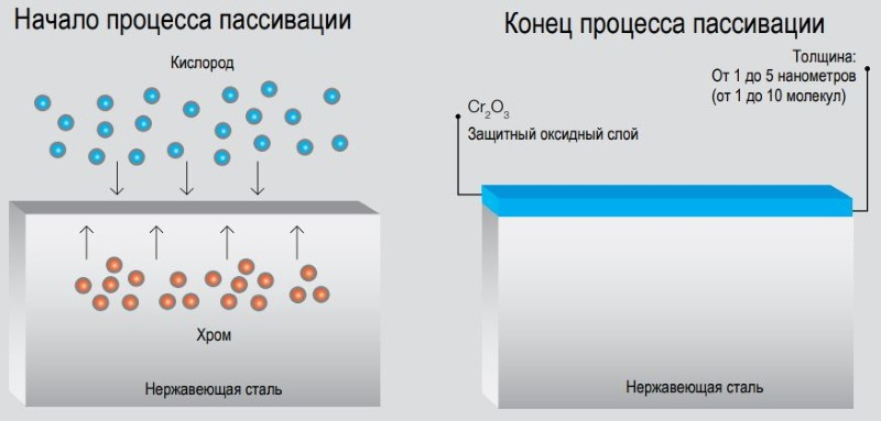Схема процесса пассивации