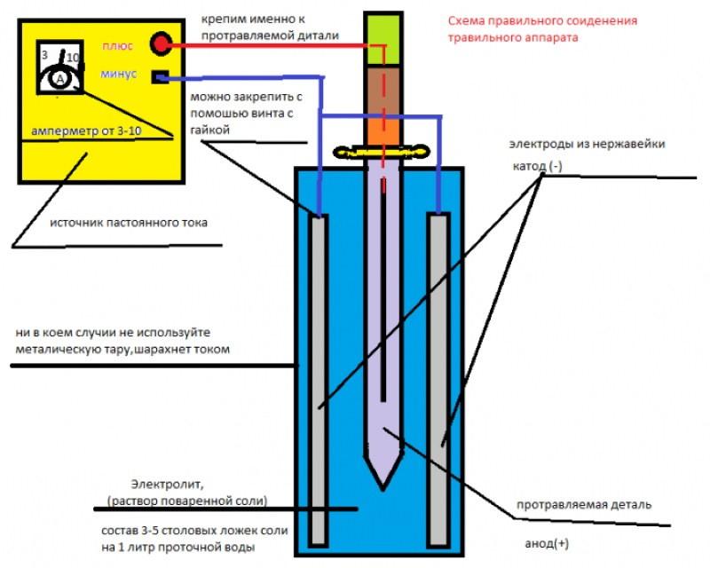 Схема травильного аппарата