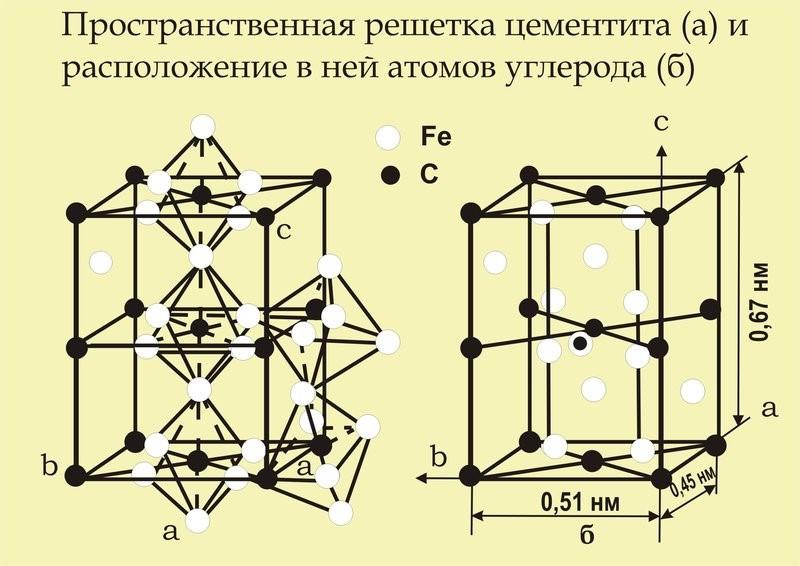 Кристаллическая решетка цементита