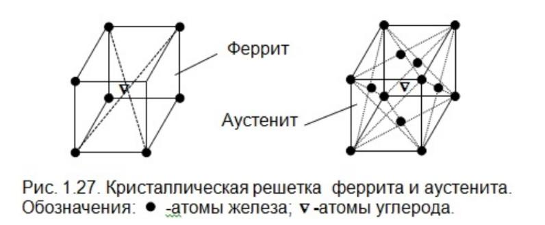 Кристаллическая решетка феррита