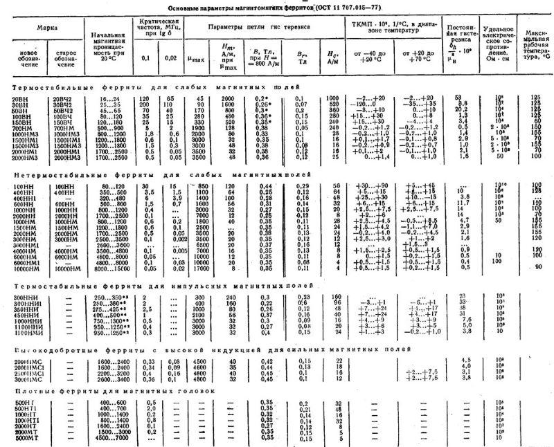 Основные параметры ферритов