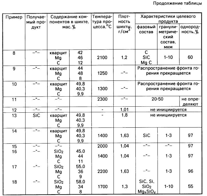 Продолжение таблицы получения карбида кремния