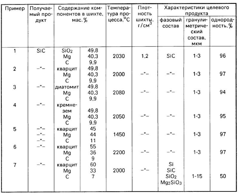 Таблица получения карбида кремния