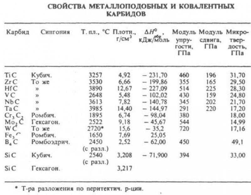 Сравнительная таблица свойств различных карбидов