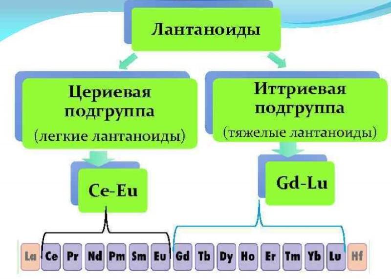 Подразделение лантаноидов