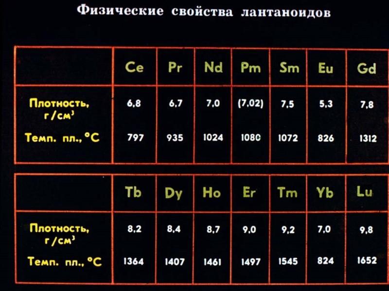 Физические свойства лантаноидов