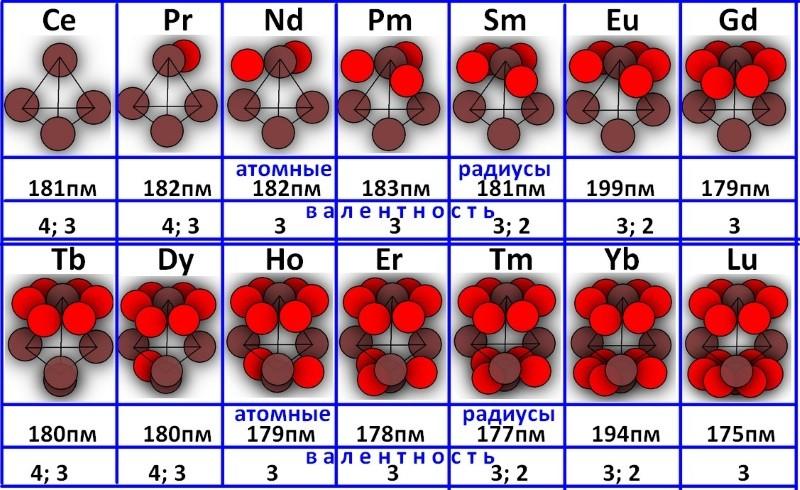Сравнение электронного слоя лантаноидов