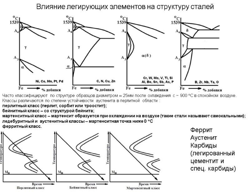 Влияние легирующих элементов на структуру стали