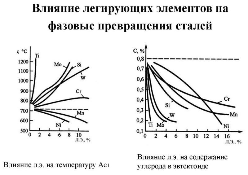 Влияние легирующих элементов на фазовые превращения стали