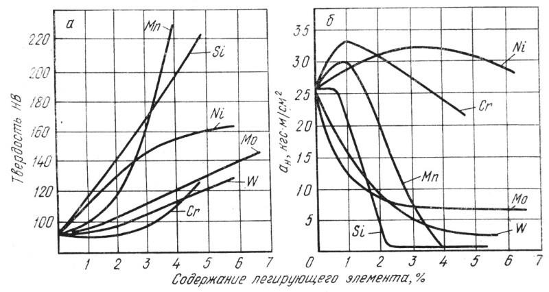 Влияние легирующего элемента на твердость сплава