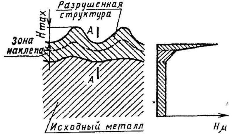 Упрочнение металла наклепом