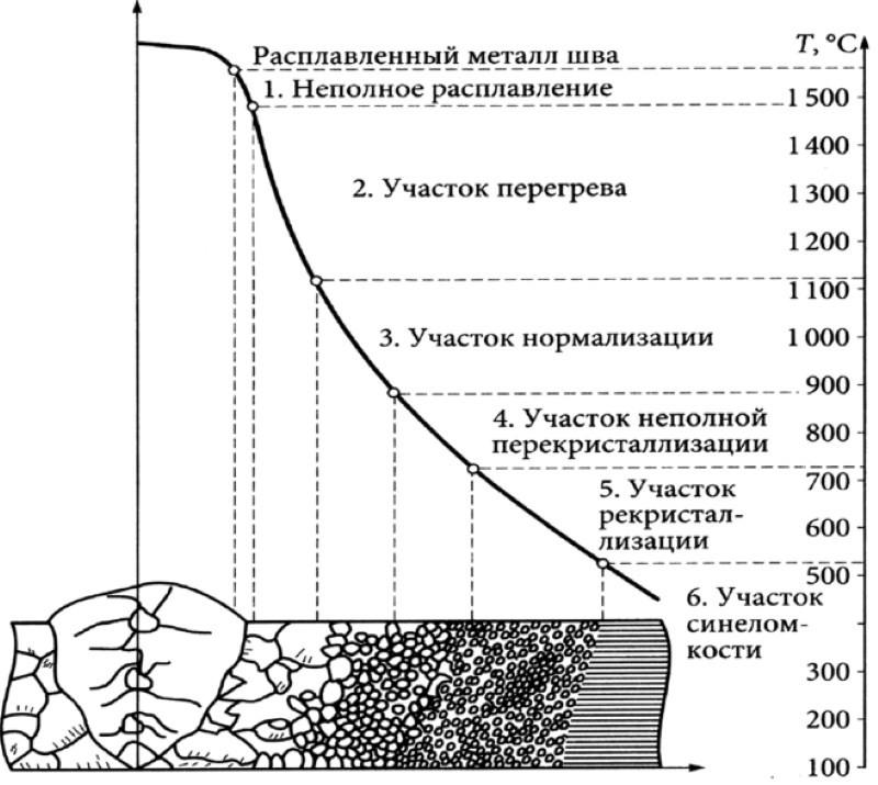Рекристаллизация шва
