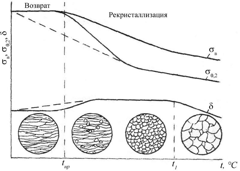 График рекристаллизации