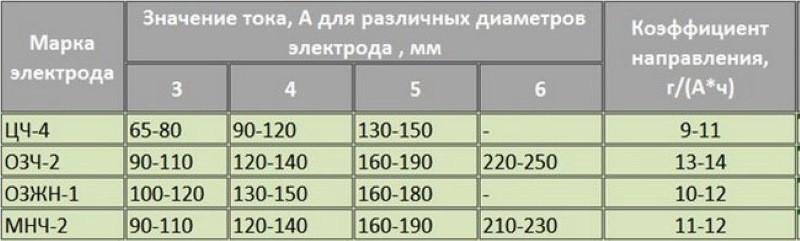 Таблица значение тока для различных марок чугуна