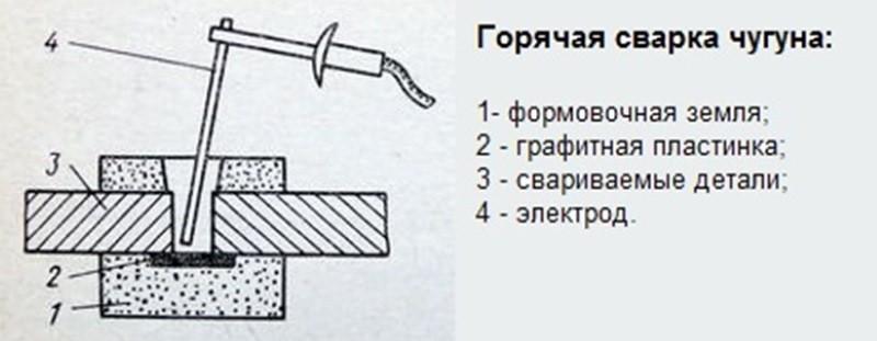 Горячая сварка чугуна электродом