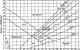 Ферритная фаза на диаграмме Шефлера