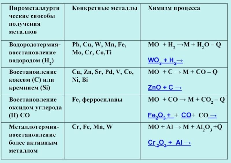 Пирометаллургические методы получения металлов