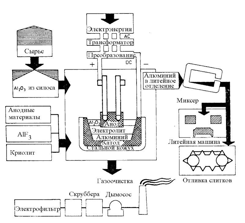 Схема технологического процееса производства алюминия