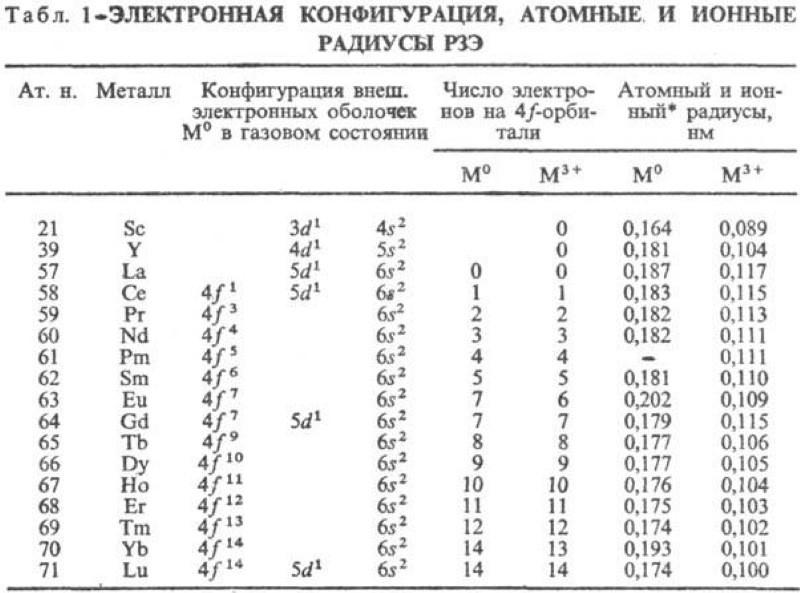 Химические свойства РЗЭ