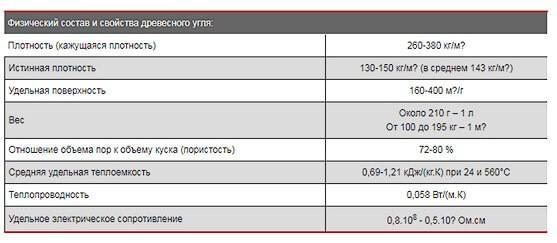 Физические свойства древесного угля